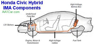 хонда цивик гибрид устройство